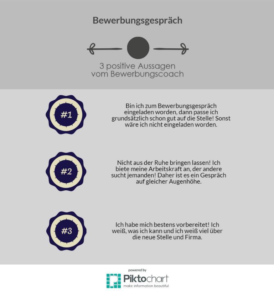 Infografik Bewerbungen