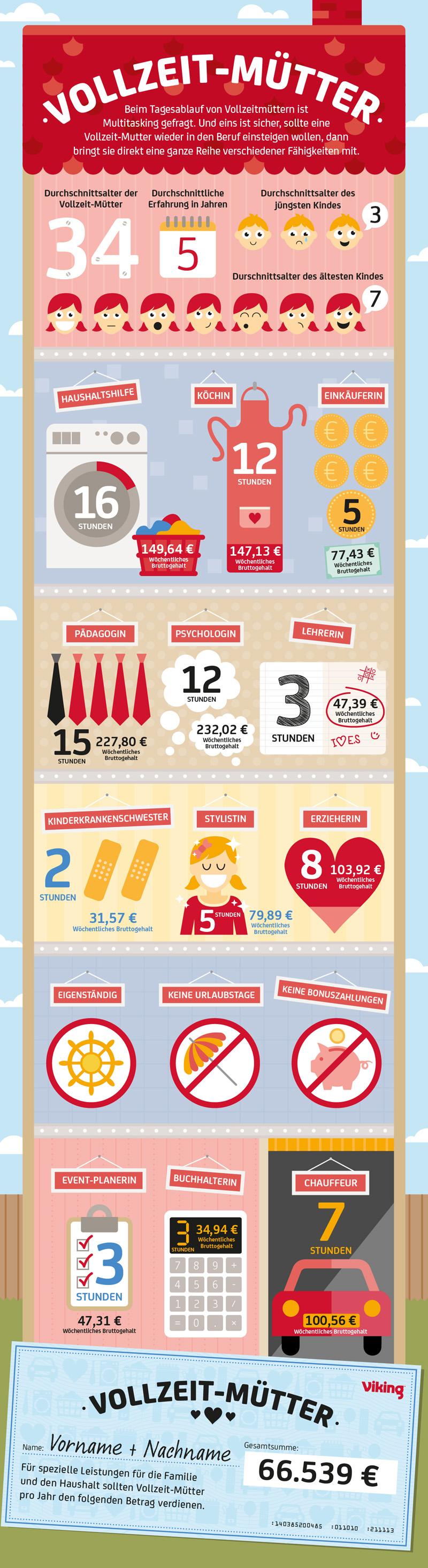 Infografik Vollzeit-Mutter