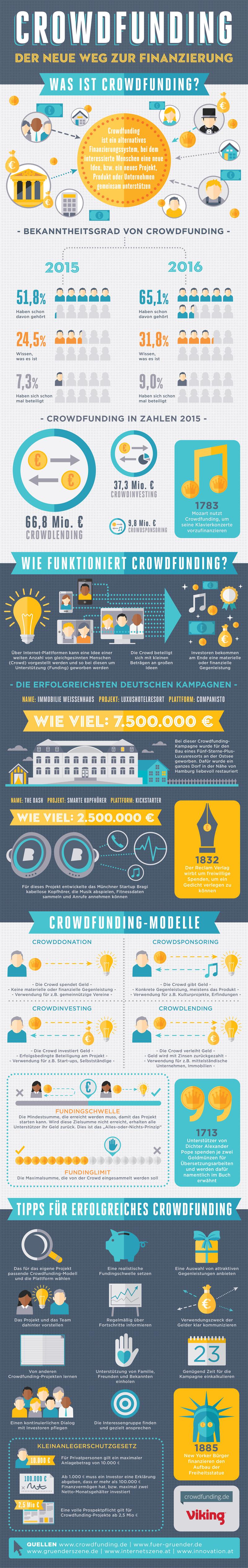 Crowdfunding Deutschland