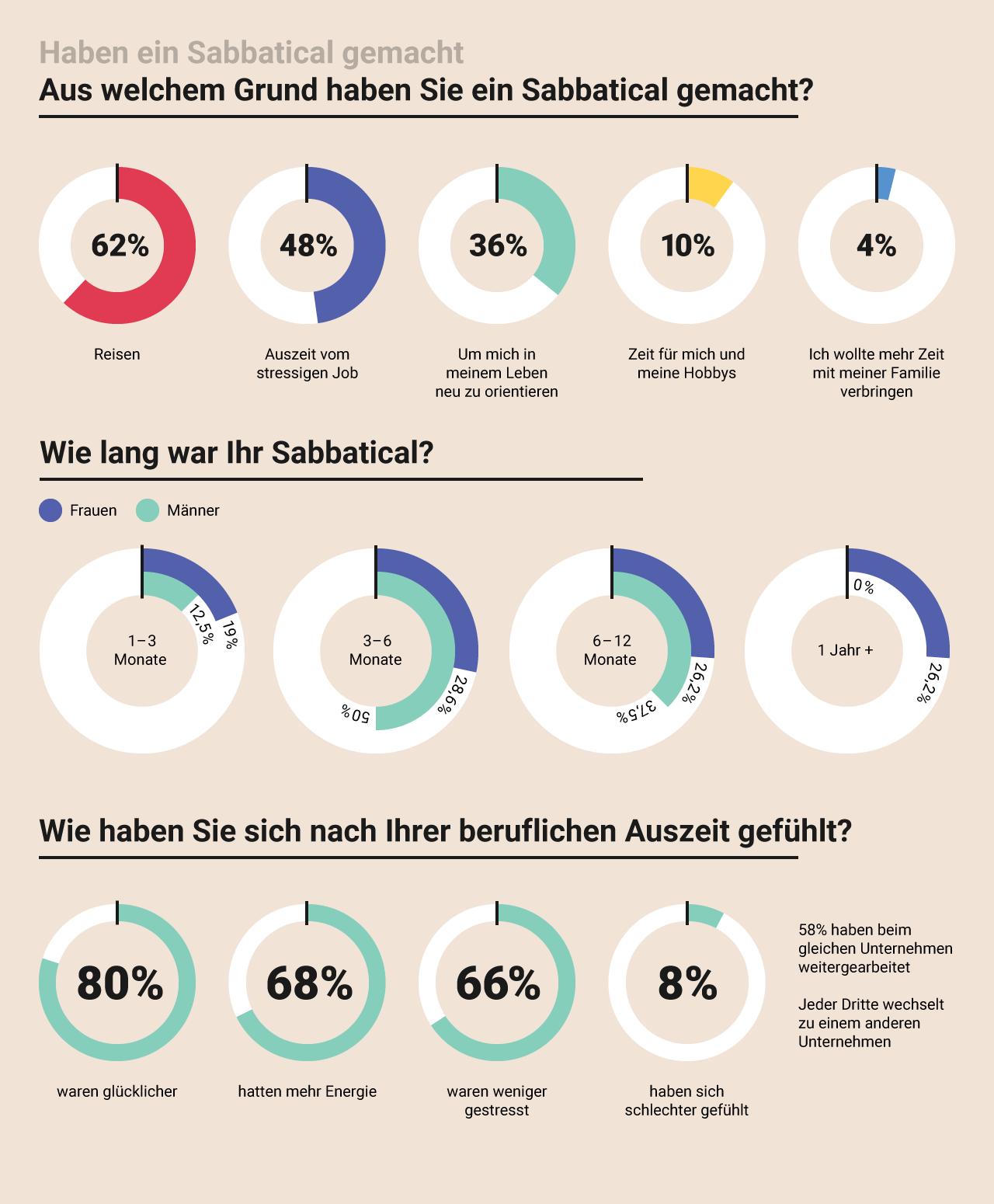 Wie Deutsche ihr Sabbatical genutzt haben